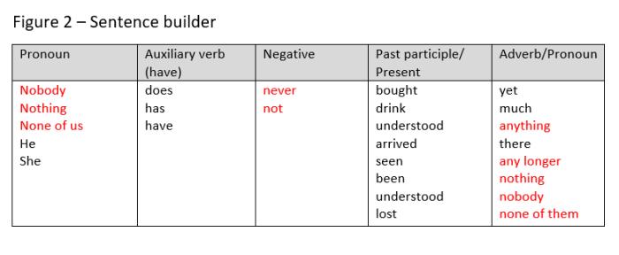 sentence builder elt.jpg