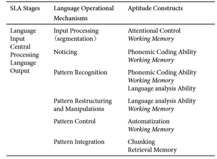 revised SLA cognitive